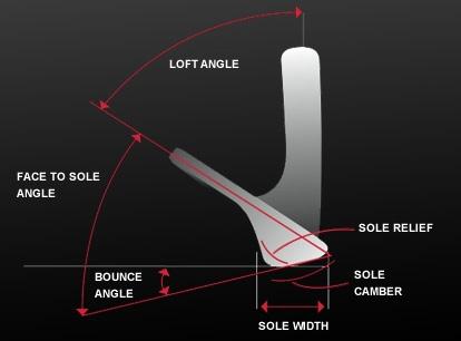 Wedge-chart