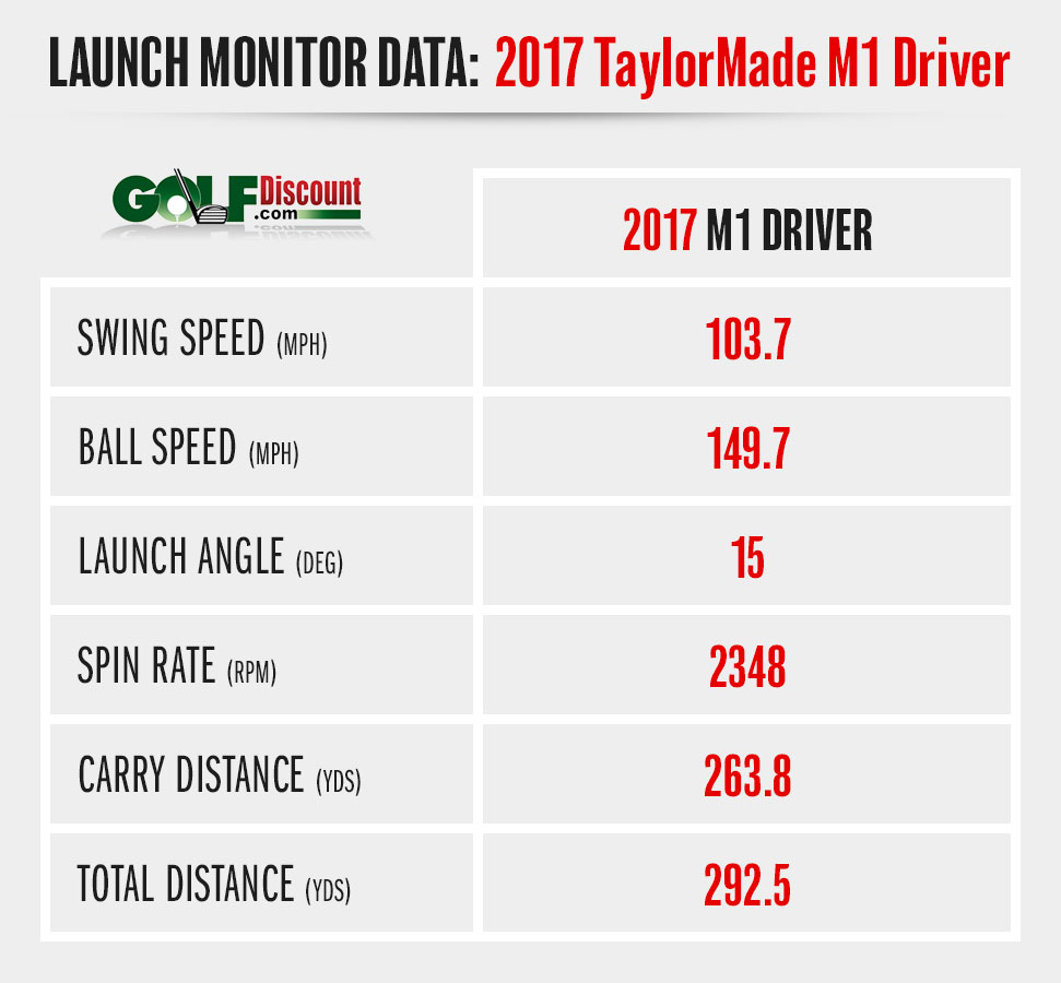 2017 M1 Driver – Foresight Launch Monitor Stats