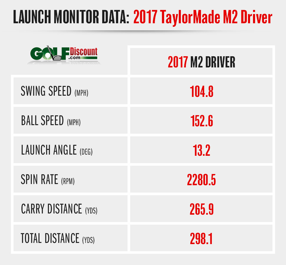 2017 M2 Driver – Foresight Launch Monitor Stats