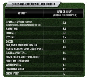 golf-injuries-by-sport