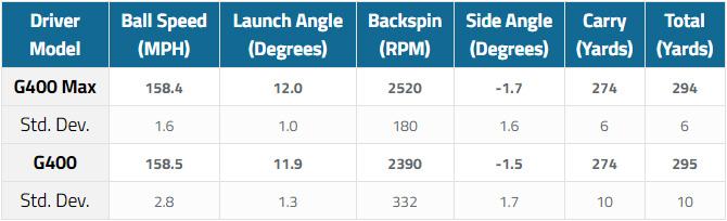 Ping G400 Max & Ping G400 Driver launch monitor stats