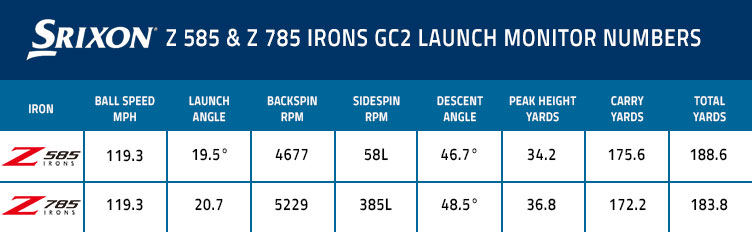 Srixon Z Series Iron Expert Review Launch Monitor Numbers