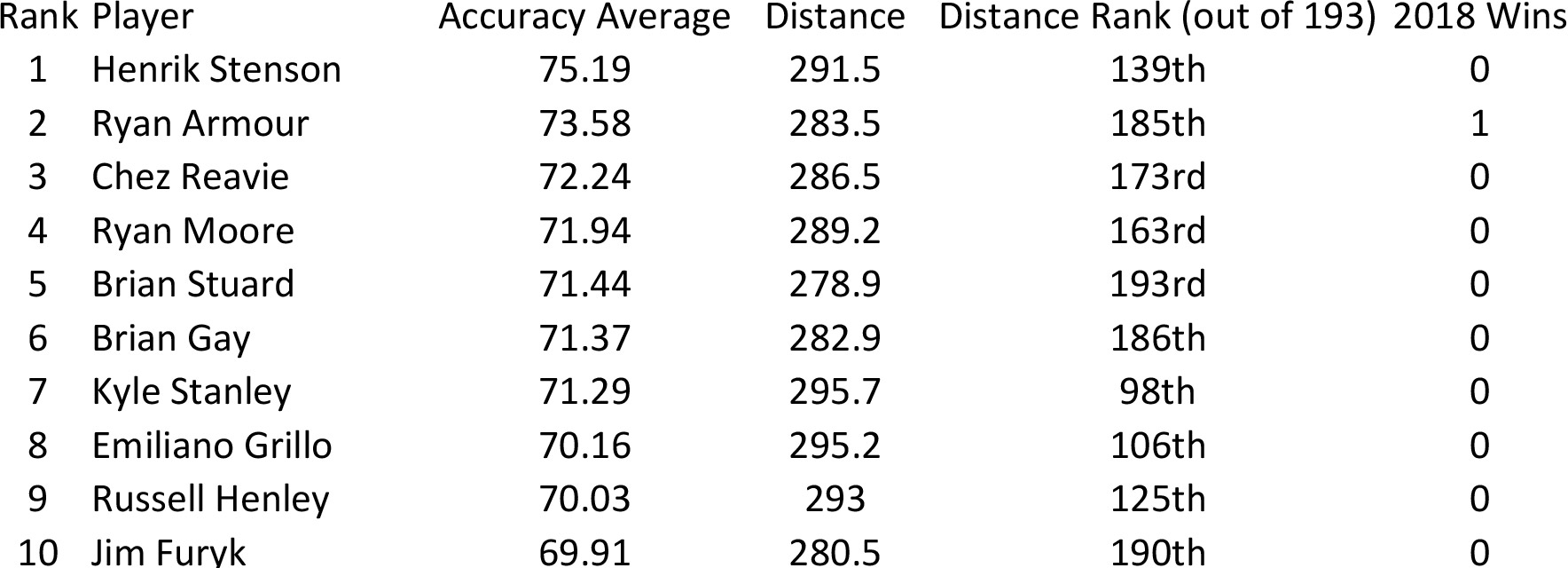 PGA Tour Player's Driving Accuracy Top 10 from 2018