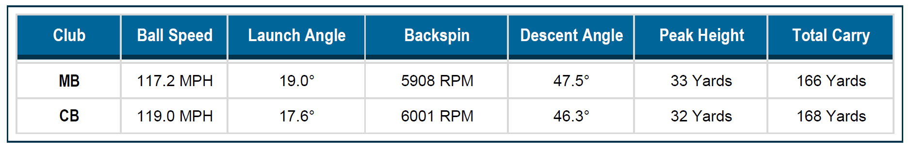 Launch Monitor Numbers: 620 MB and CB Irons