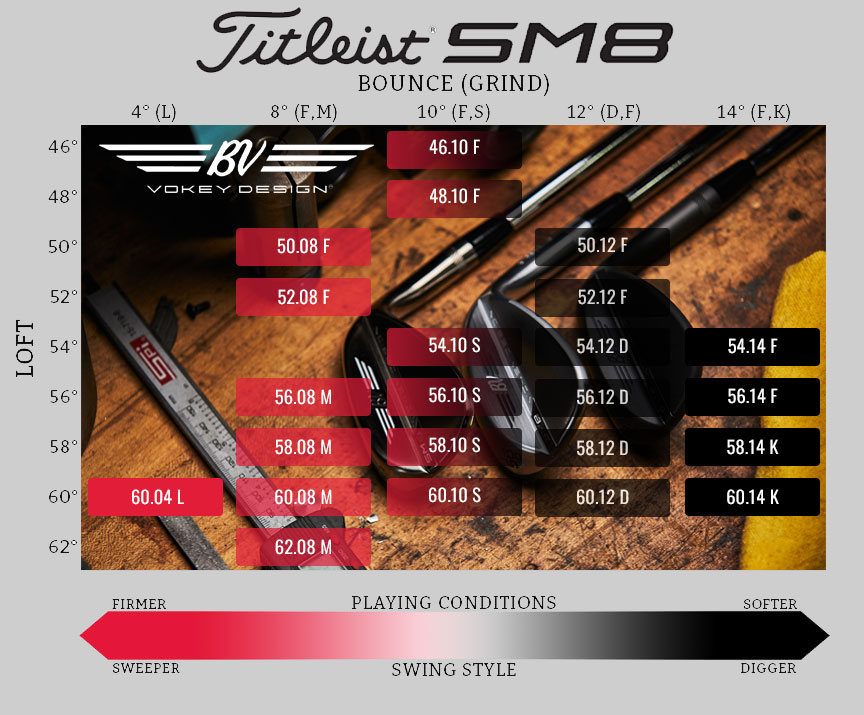 Titleist Vokey SM8 Wedge Loft, Bounce and Grind Chart